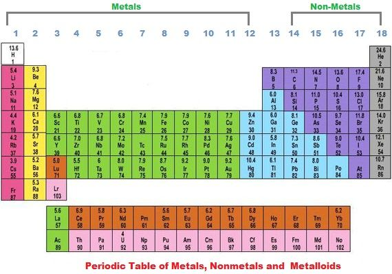 Groups Periodic Table Periodic table, Element chemistry
