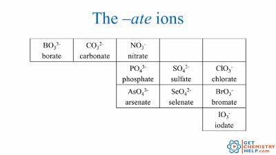Polyatomic Ions Pdf