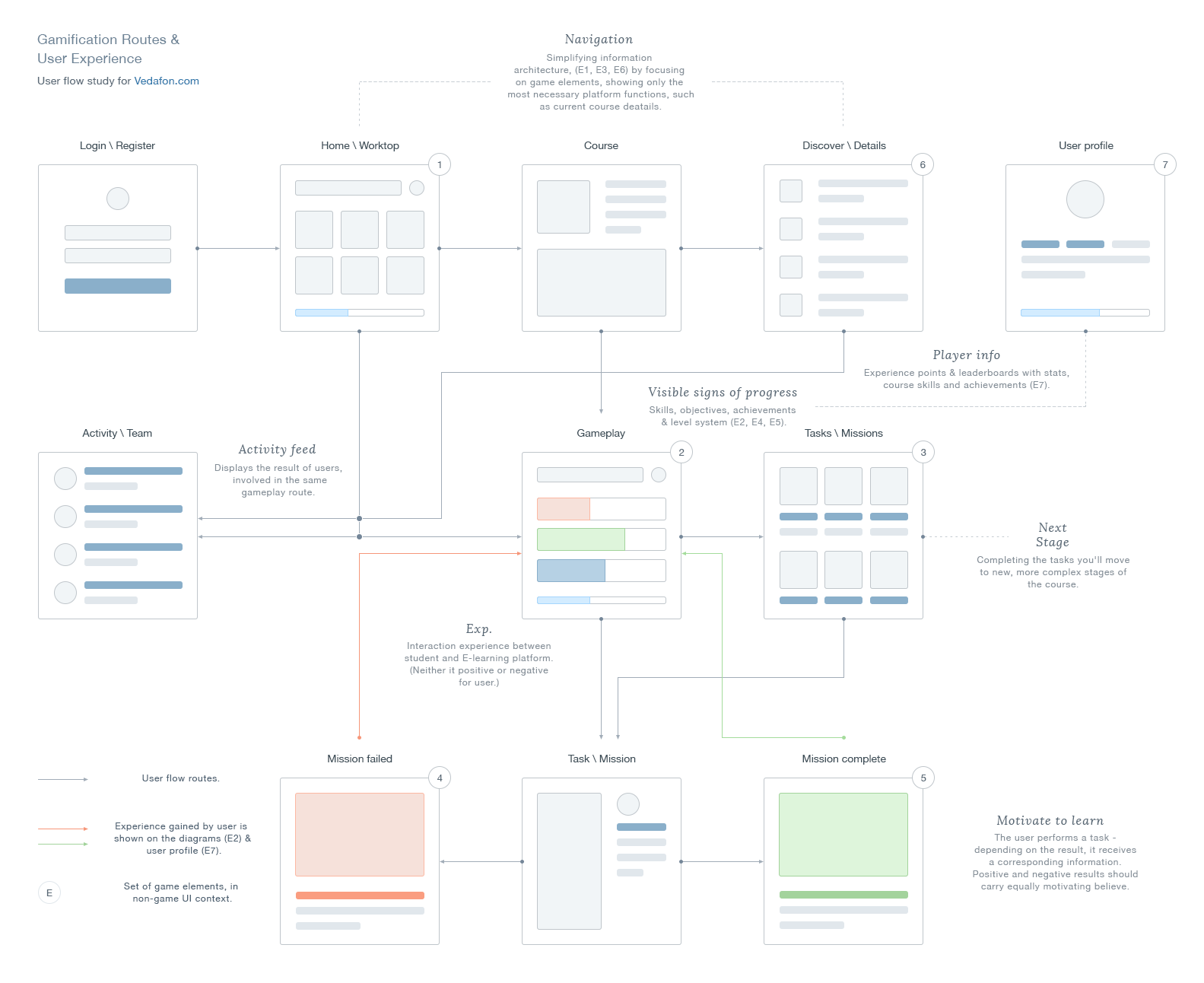 Ux Gamification Routes With Images