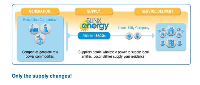 Energy Deregulation Described The Power Of Options Energy Deregulation Energy Power