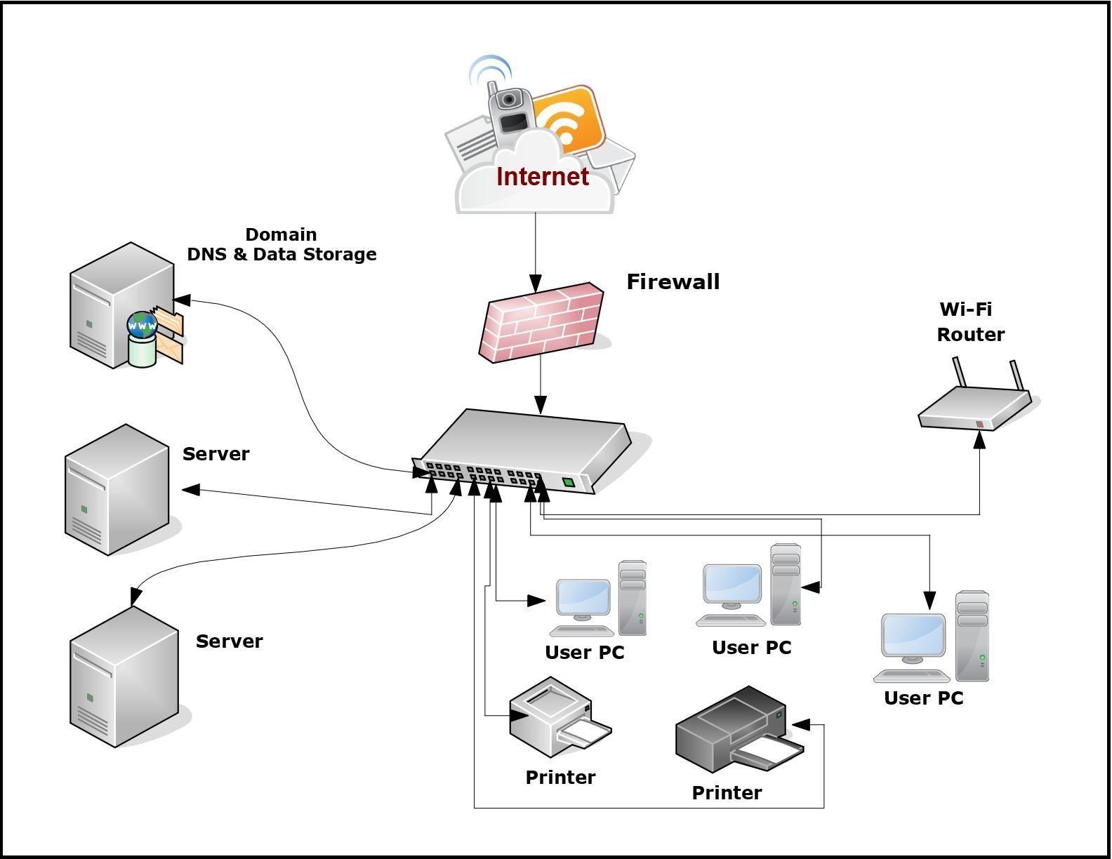 Clever Network Topology Diagram Software References Bookingritzcarlton Info Softwaredesign Such A Diagr Visio Network Diagram Diagram Design Software Design