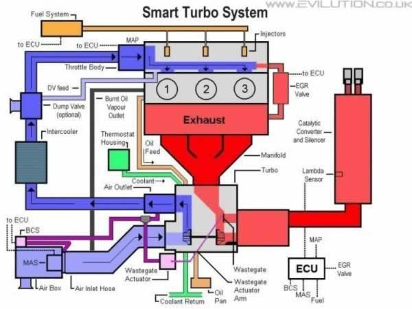 smart engine diagram library of wiring diagrams u2022 rh sv ti com smart car 451 engine diagram smart car engine wiring diagram