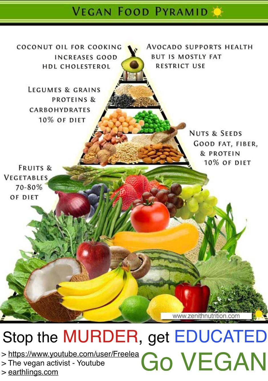 Vegan food pyramid by Heather Tuss on Easy Vegan