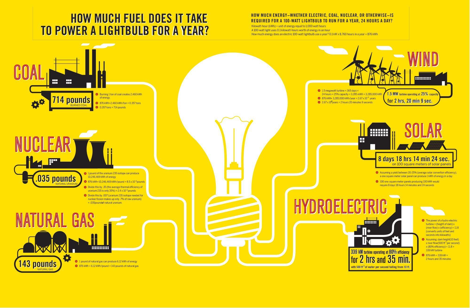 Save Money On Electricity Energy Comparison Save Energy Light Bulb