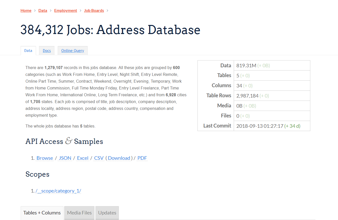 384,312 Jobs Address Database There are 1,279,107 records
