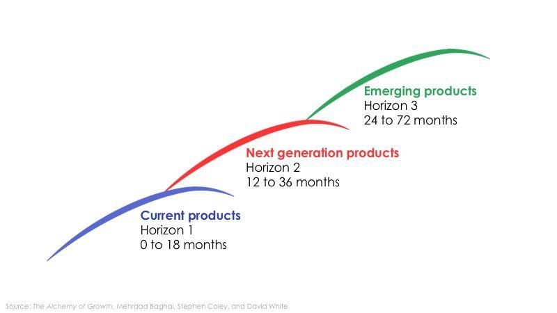 Three horizon McKinsey Framework http\/\/webcloud29ausyrahost - product strategy