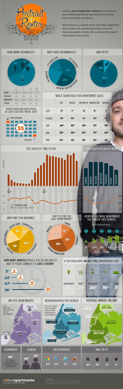 Portrait of a renter infographic renters insurance