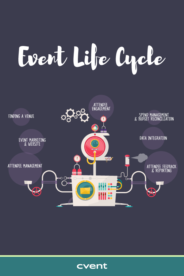 Automation Can Help You Gain More Event Success At Every Stage Of The Eventplanning L Event Planning Worksheet Event Planning Tips Event Planning Spreadsheet