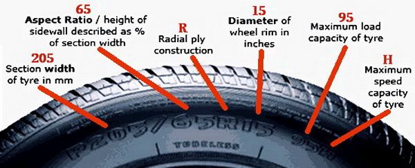 Car Tire Numbers Explained What Do The Numbers Mean Car Tires Car Hacks Tyre Size