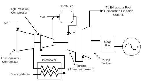 Gas Turbine System Gas Turbine Turbine Engine Marine Engineering
