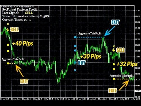 Best set and forget forex strategy