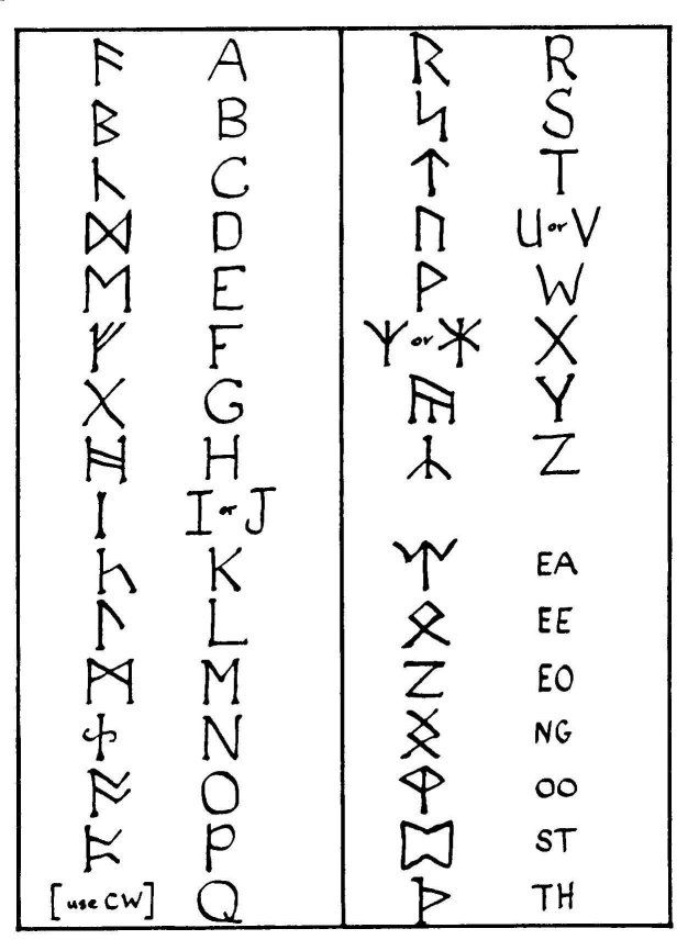 Eldar Futhark Alphabet As Tolkien Used It With Images The