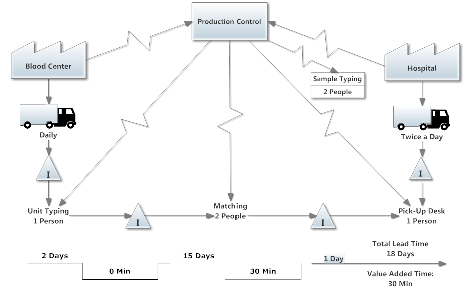 Value Stream Mapping Example Hospital Production Control Value Stream Mapping Map Streaming