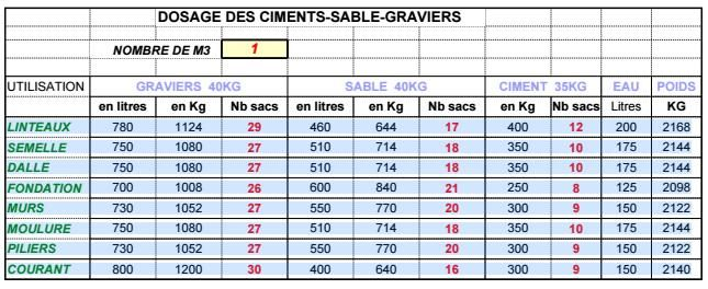 Dosages Dosage Ciment Linteau Gros Oeuvre
