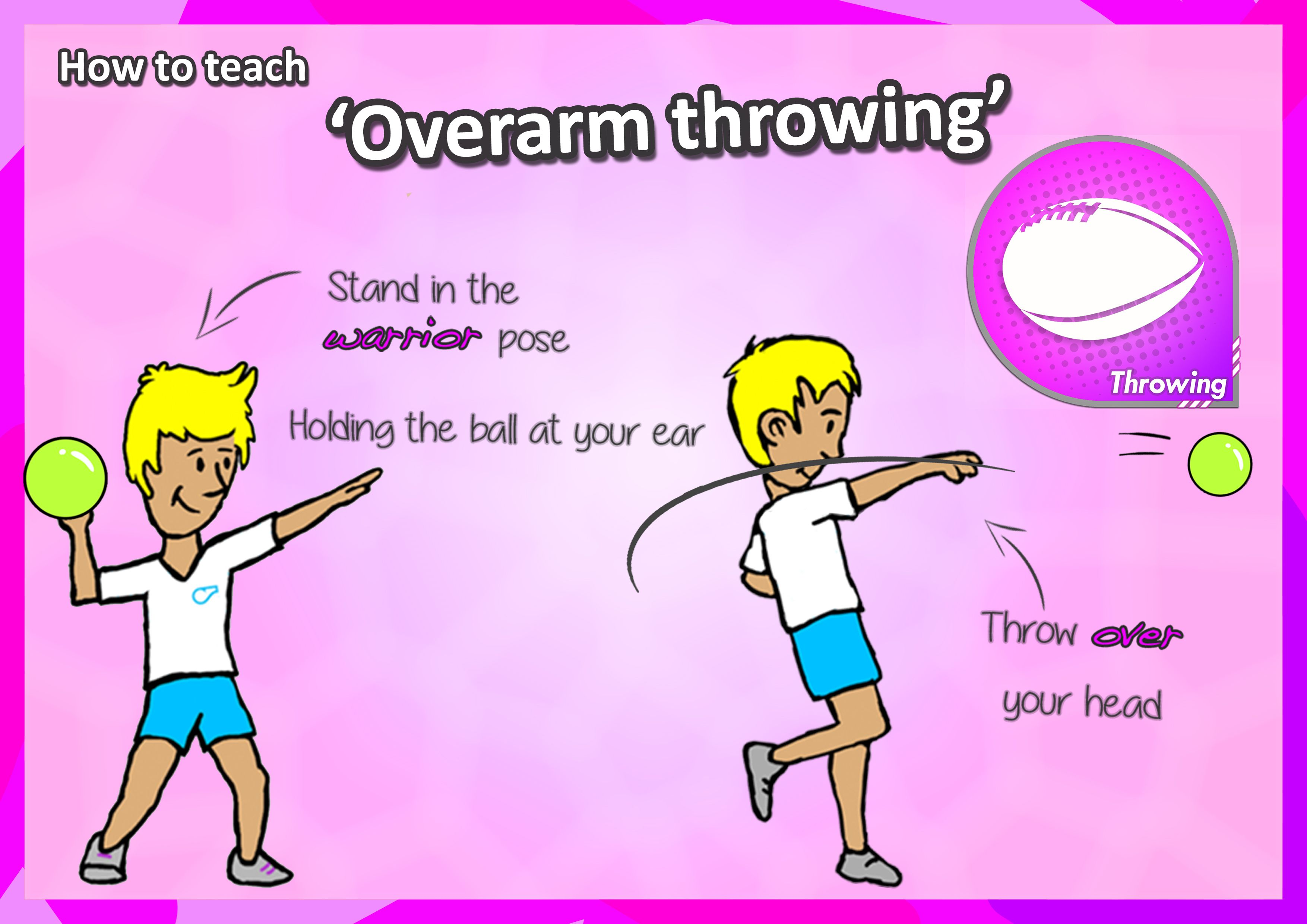 Overarm Throwing Skill Card How To Teach Pe Lessons Physical Education Lessons Teaching