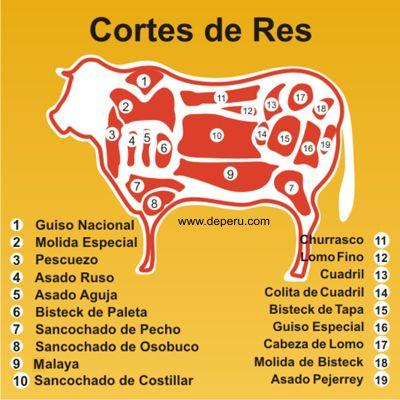 Cortes De Carne Beef Cuts