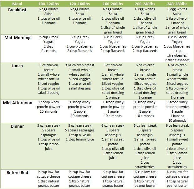 Best liquid diet weight loss plan also indian chart for female rh pinterest