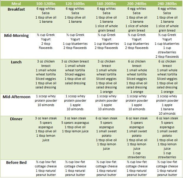best liquid diets for rapid weight loss