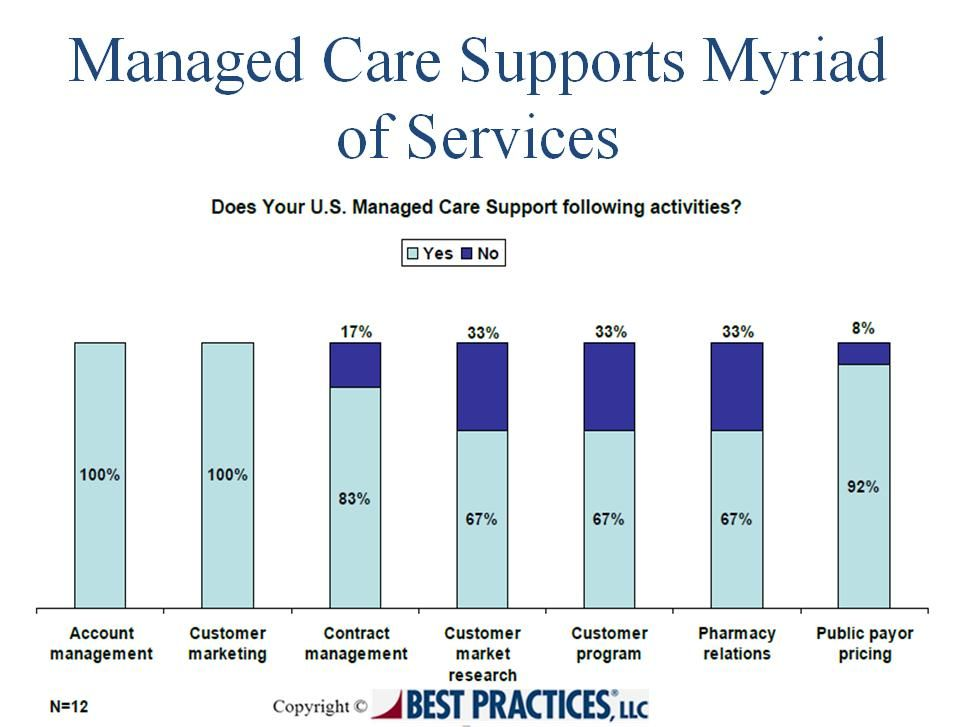 Managed Care function supports most of the activities performed at benchmarked companies. Amongst all the listed activities, one third of the benchmark class does not support activities like customer market research, pharmacy relations and customer program.