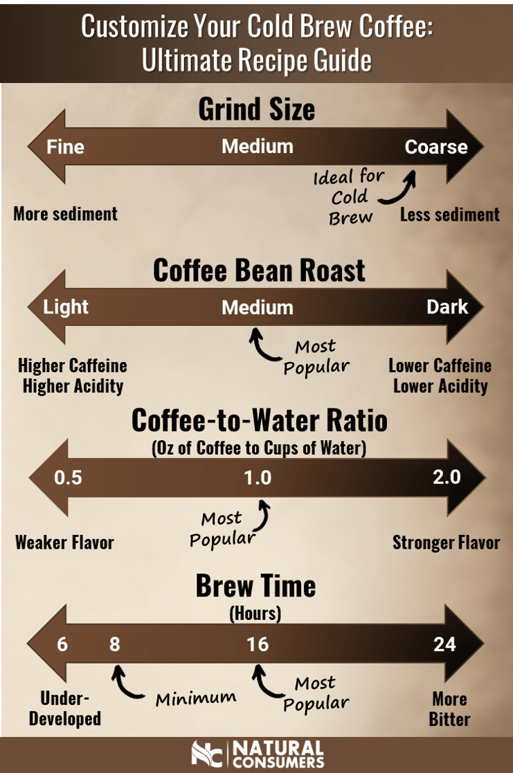 Customize your cold brew coffee by tweaking these 4