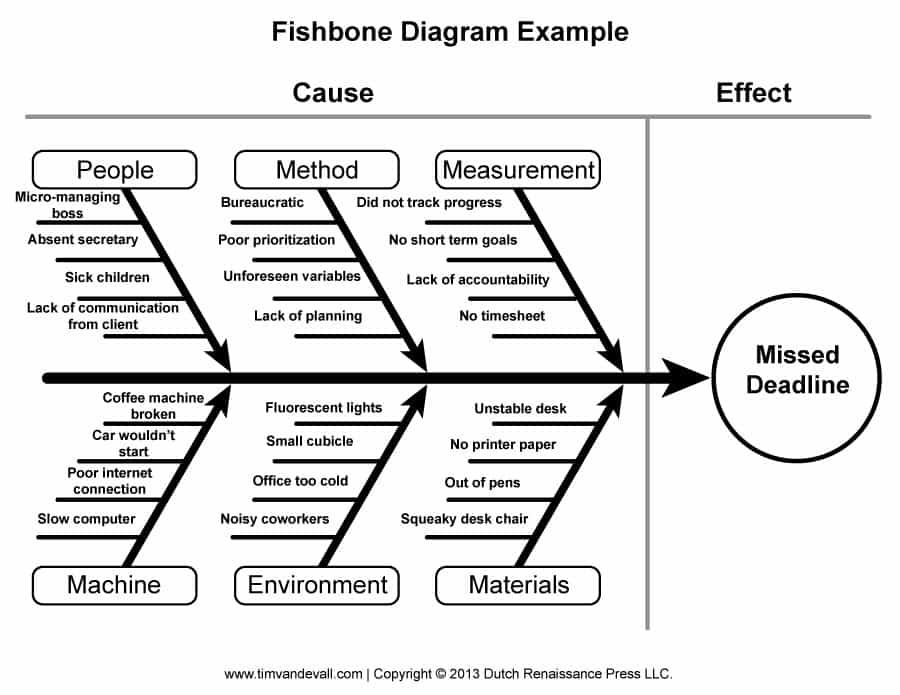 Tlab Fishbone Diagram Template 09 Business Process Management Project Management Professional Ishikawa Diagram