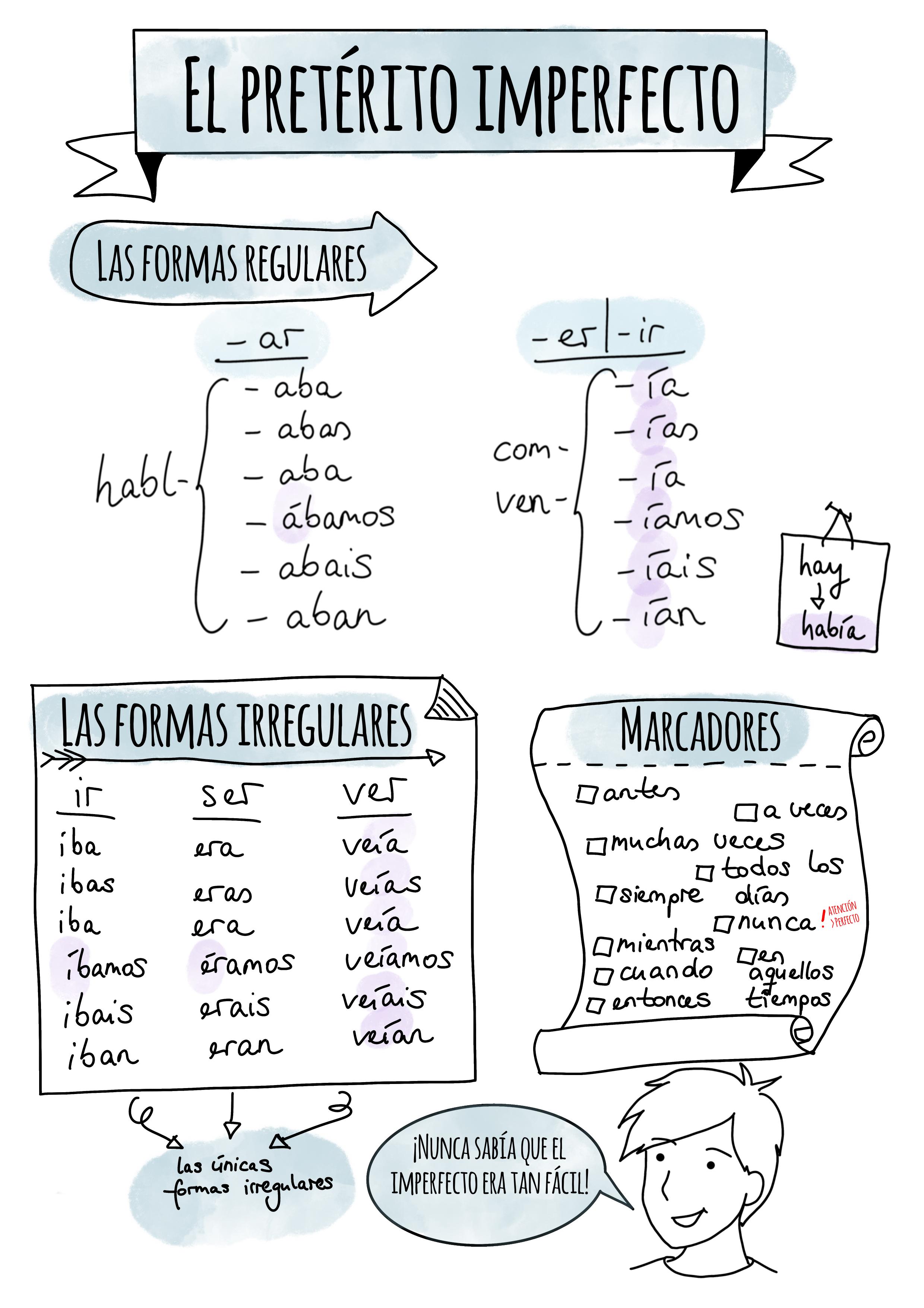 Merkblatt Imperfecto Unterrichtsmaterial Im Fach Spanisch In 2020 Spanisch Unterrichten Spanisch Lernen Spanisch Unterricht