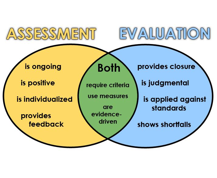 Copy Of Assessment Vs Evaluation - Lessons - TES Teach Studio - assessment