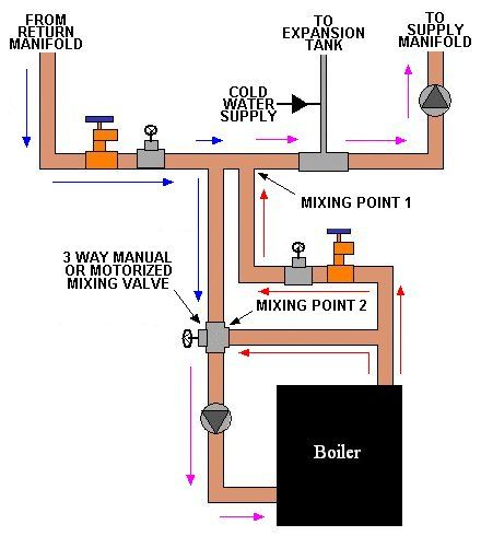 boiler flow diagram - Google Search   boilers and heaters   Pinterest