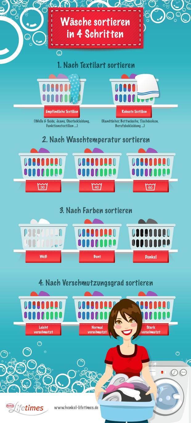 Wschesortieren Infografik Sortieren Schritten Gemacht Leicht Unsere Wsche Zeigt Ihnen Einen Blick Wies Geh Wasche Sortieren Richtig Putzen Wasche