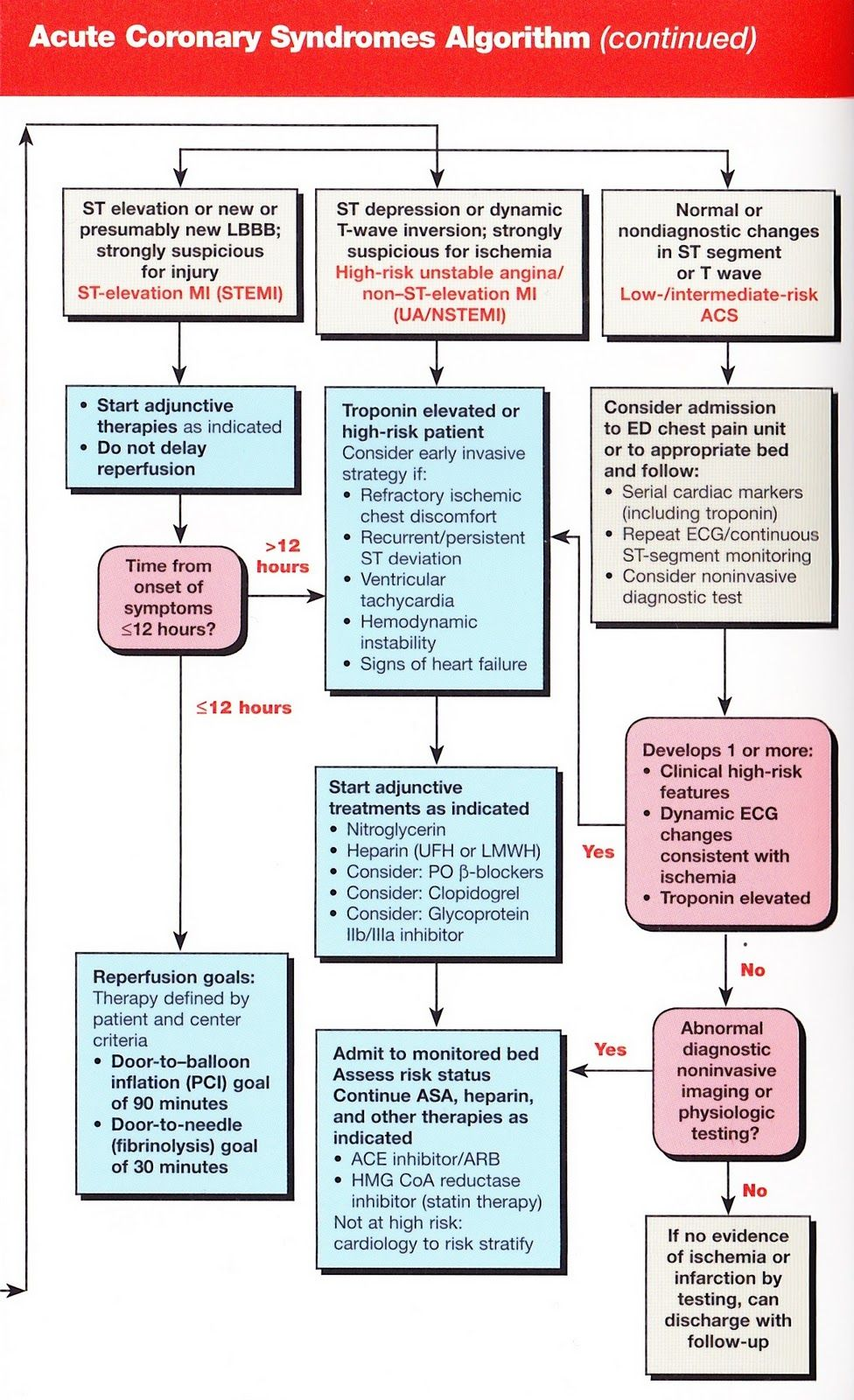Adult coronary syndromes continued aclsbls pinterest acls medications nvjuhfo Images