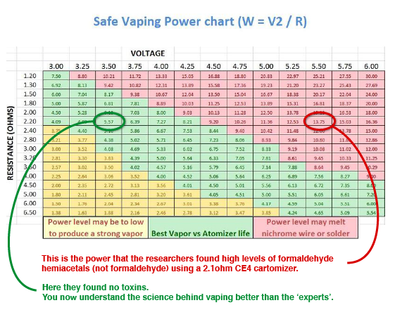 Sub ohm vpn chart short explanation also vaping pinterest vape rh