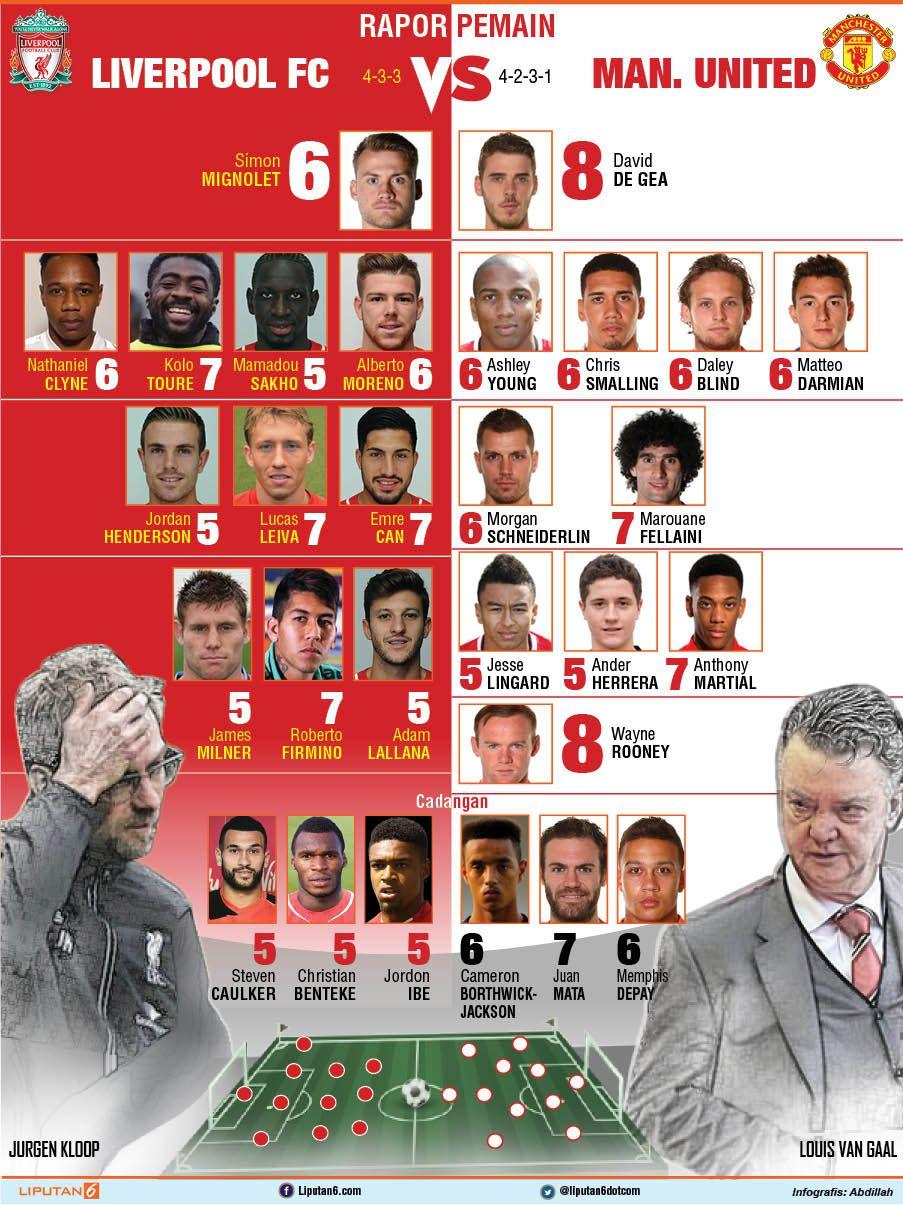 Raport Pemain Liverpool Vs Manchester United Design