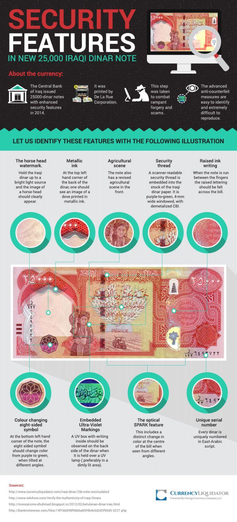 25,000 Iraqi dinar_Final   dinar iraq   Financial planner