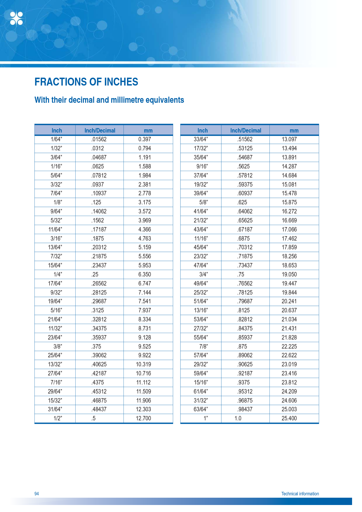 Print Decimal Chart