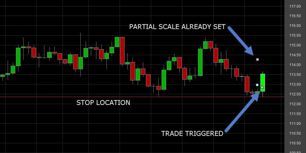 Point and Figure (PnF) Charts — TradingView
