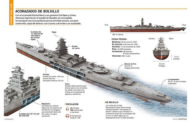 Acorazado de bolsillo Graff Spee | Crucero, Barcos y Infografia