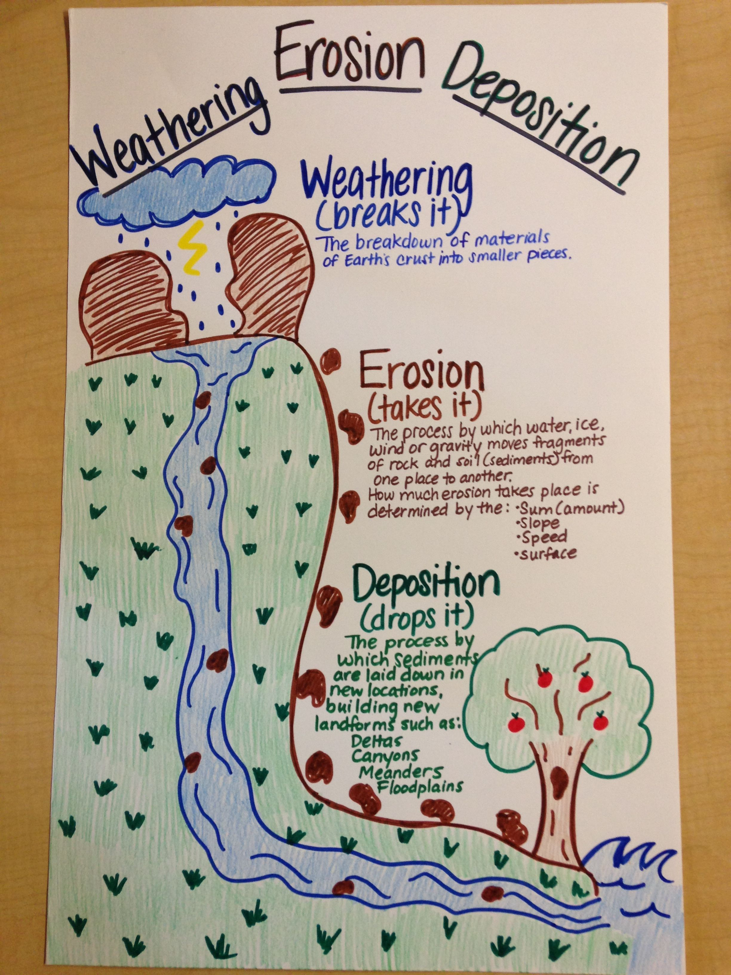 Formalformal Landforms And Bodies Of Water Worksheet Fourth Grade Science 4th Grade Science Science Anchor Charts