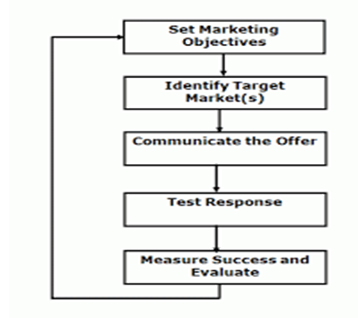 Dissertation in marketing plan