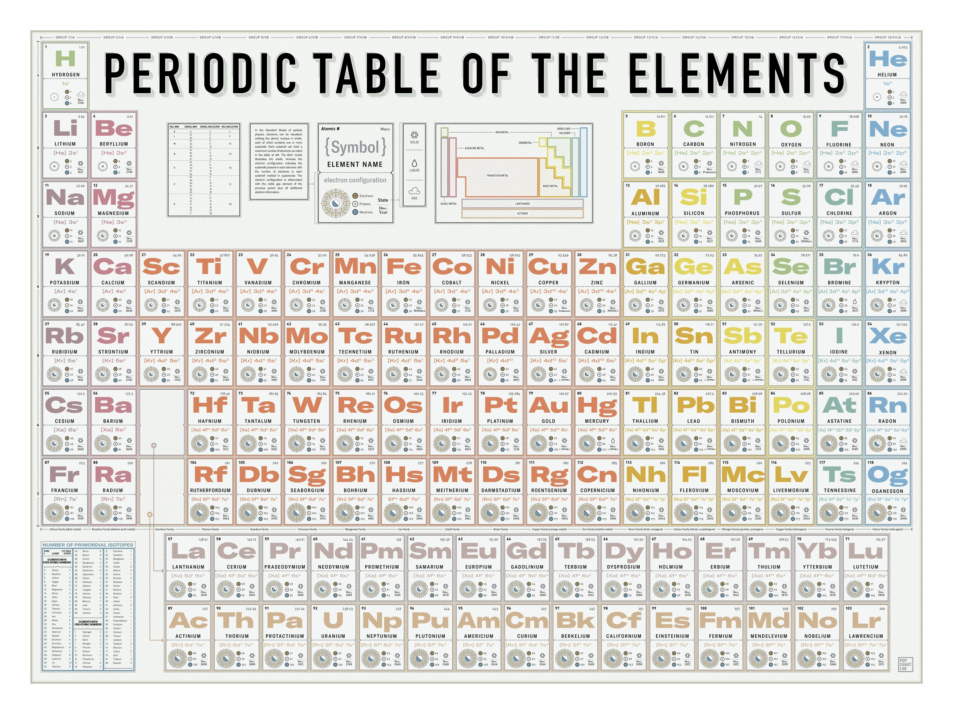 Popchartlab Periodic Table Of The Elements Connaissance