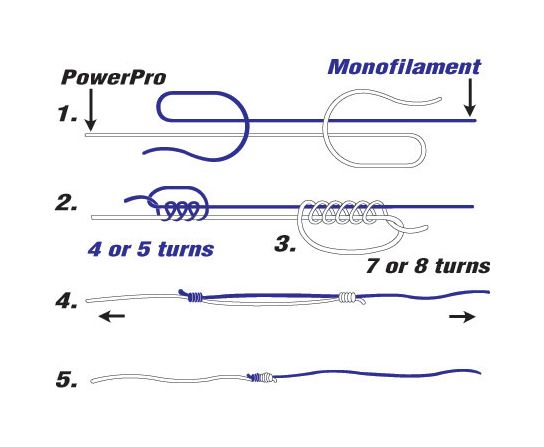 Uni to uni splice knot fishing pinterest for Saltwater fishing knots
