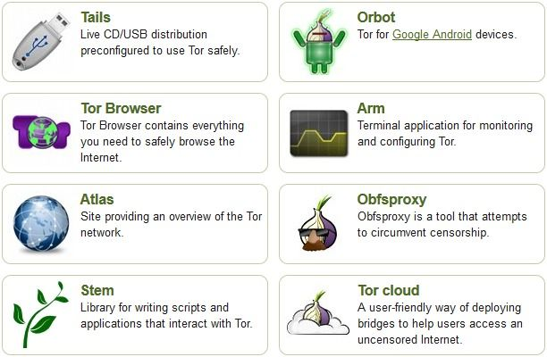 tor (the onion router) anonymous surfing projects | The Internet