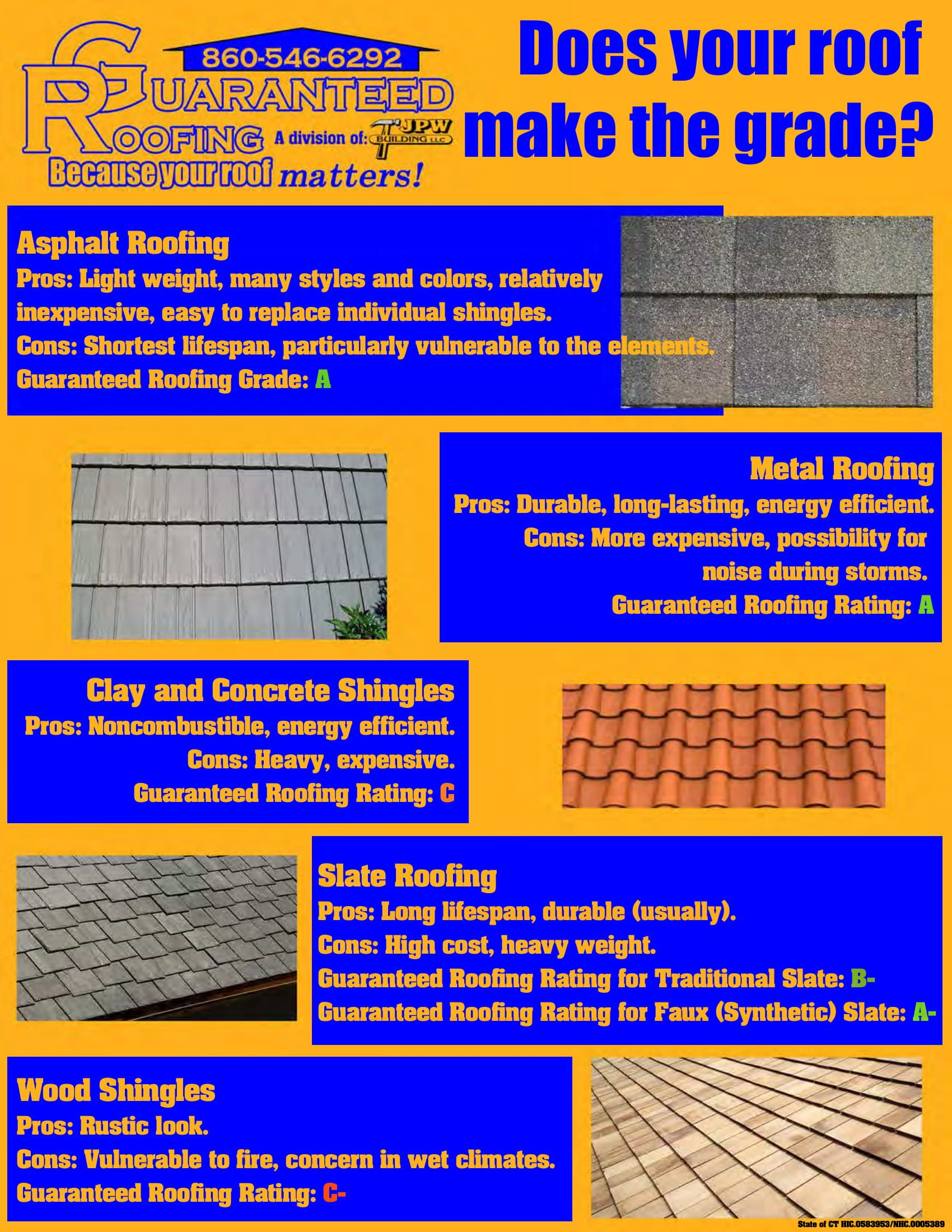 Right Type Of Roof Types Of Roofing Materials Roofing Roofing Contractors