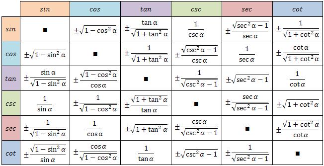 Trigonometric Equations | Mat_EnTusManos | Trigonometry