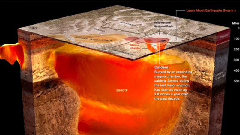 Ancient Series of Eruptions of the Yellowstone Supervolcano