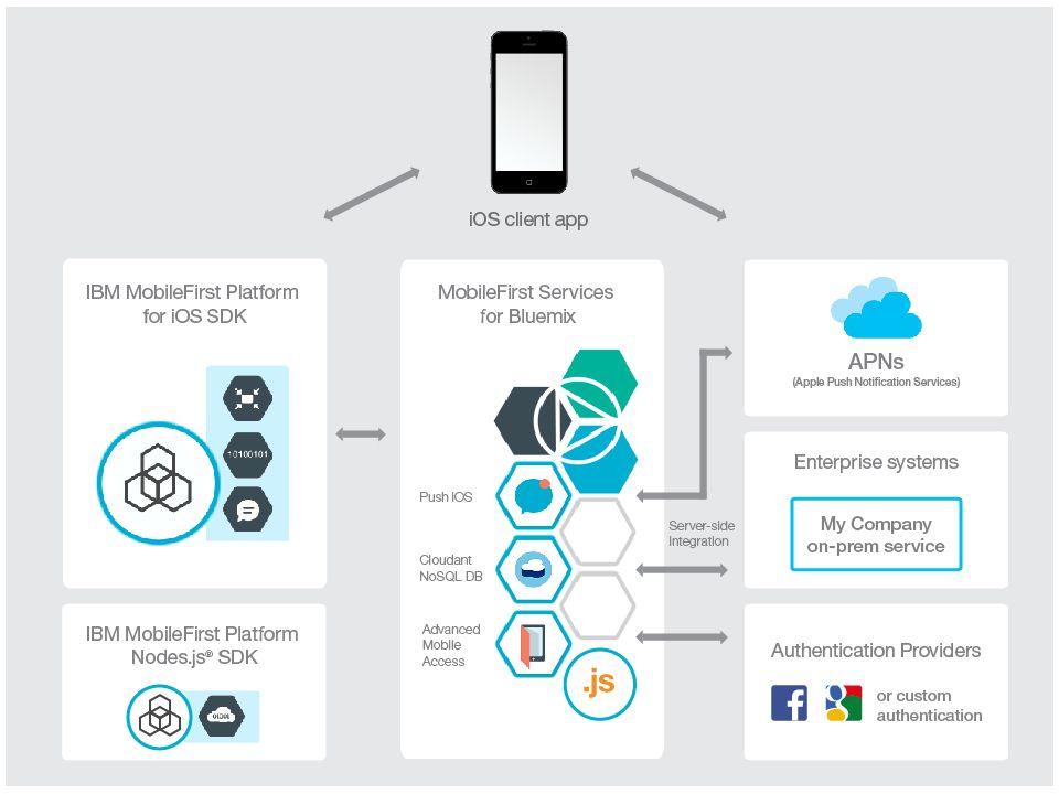 architecture diagram, including SDKs, Bluemix services