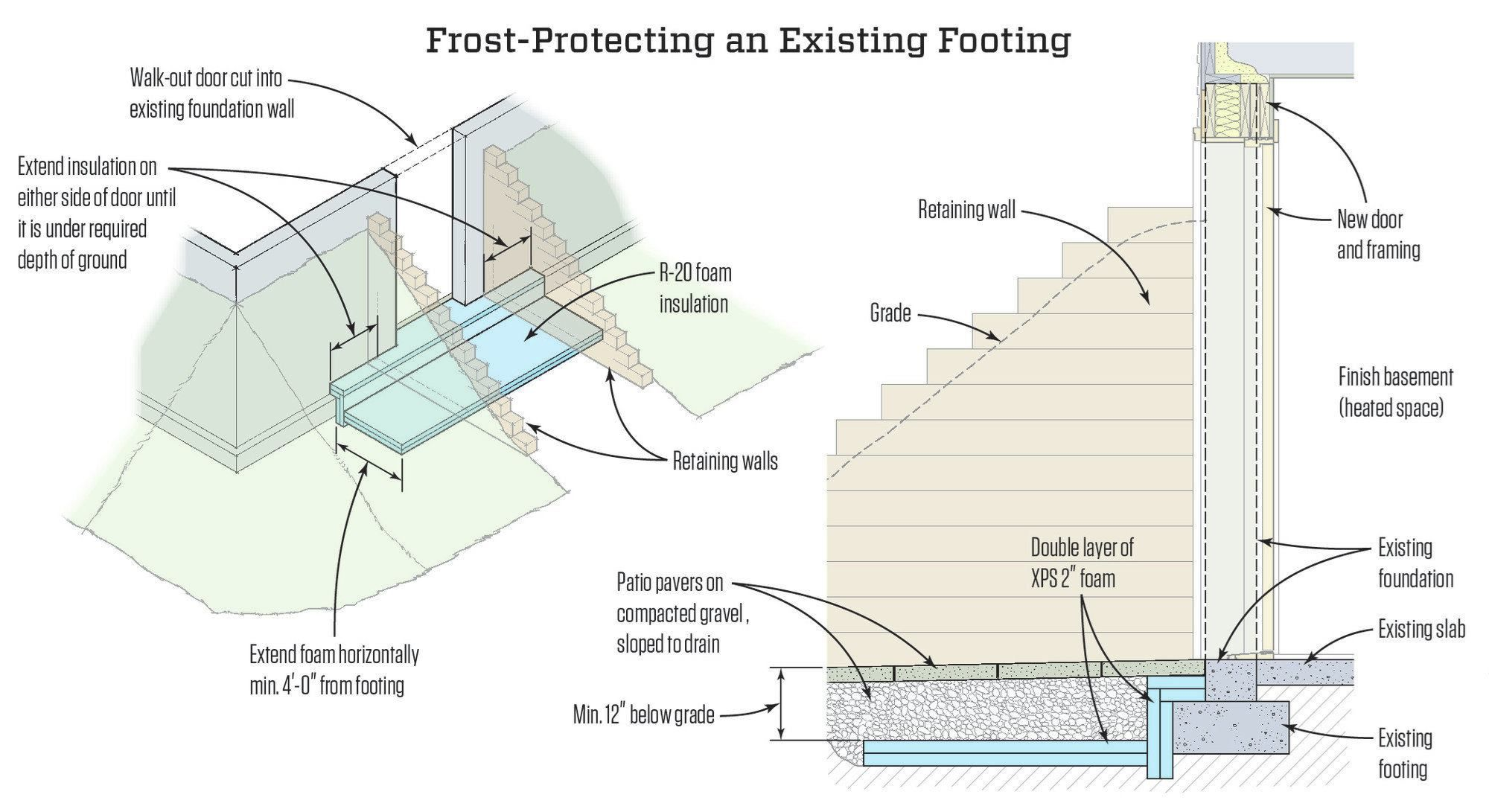 How Do You Protect The Footing And Foundation From Frost In A Very Cold Climate That Has A Doorway In The Fou Walkout Basement Image House Basement House Plans
