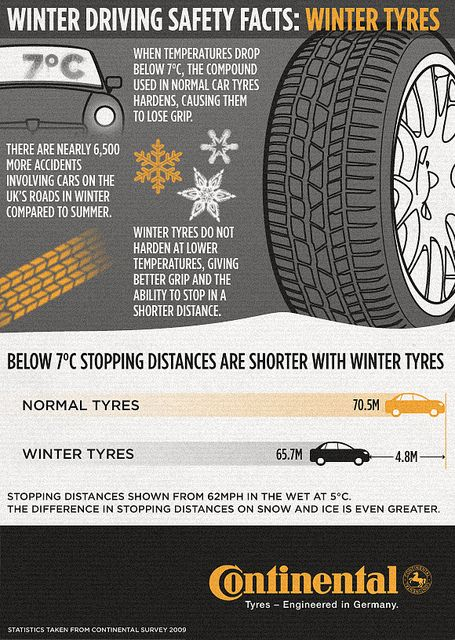 Continental Snow Tires >> Winter Driving Safety Facts: Winter Tyres Infographic ...