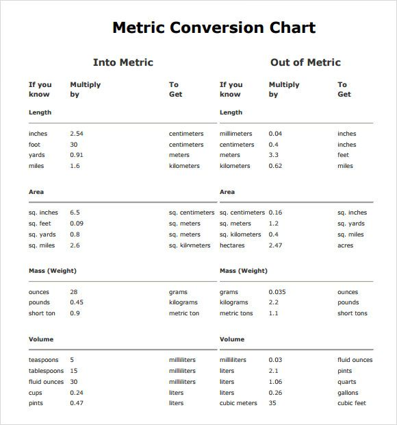 Chemistry Conversion Chart Ibovnathandedecker