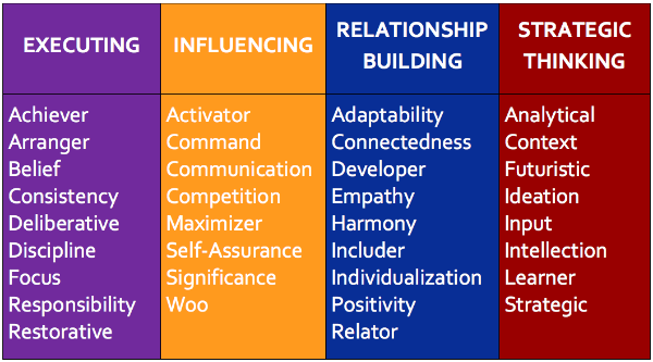 strengthsfinder 4 domains executing influencing