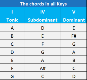 12 bar lues chords in all natural keys chart | Guitar Theory in 2019